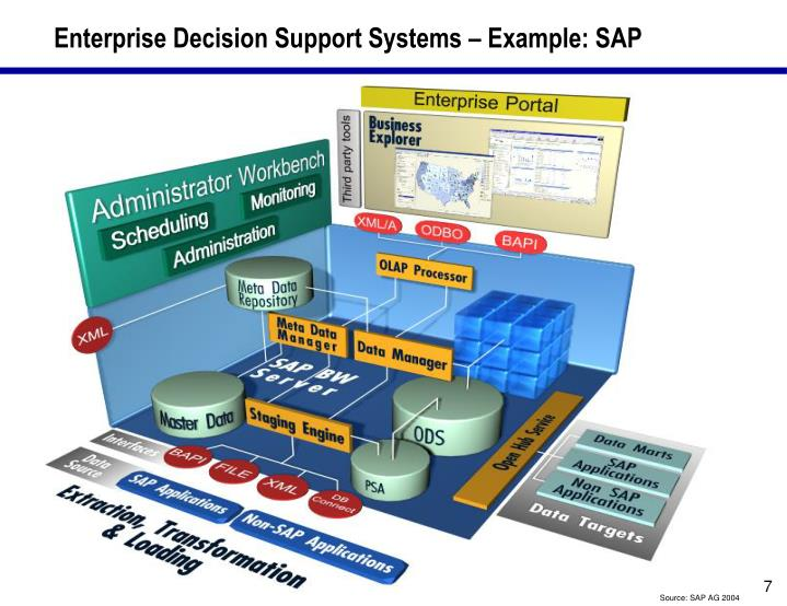 Enterprise Decision Support Systems – Example: SAP