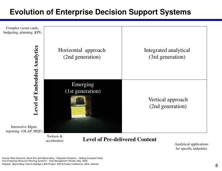 Evolution of Enterprise Decision Support Systems