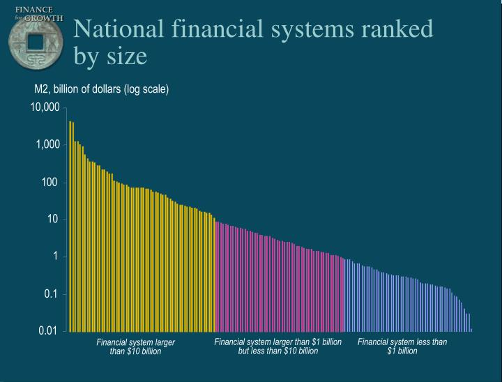 Financial system larger than $1 billion