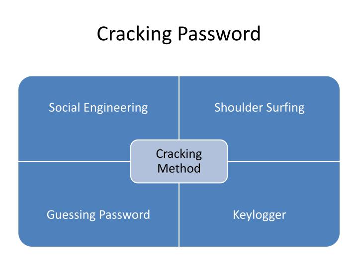 Cracking Password