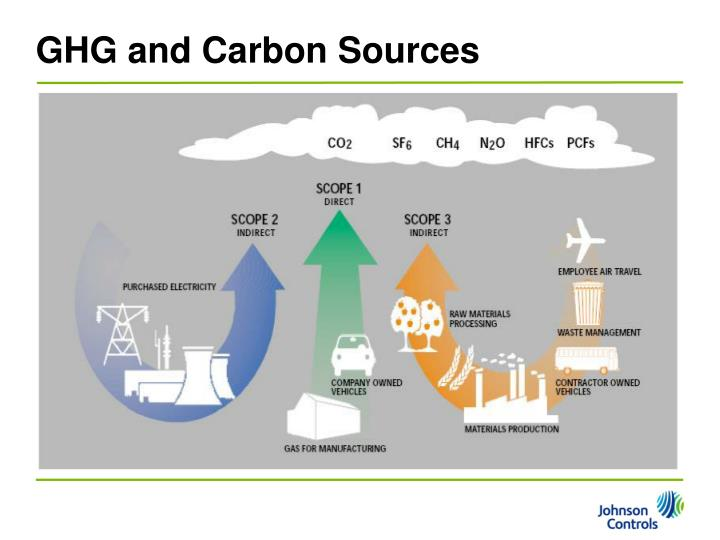GHG and Carbon Sources