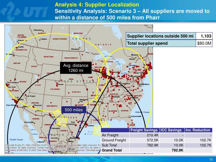 Analysis 4: Supplier Localization