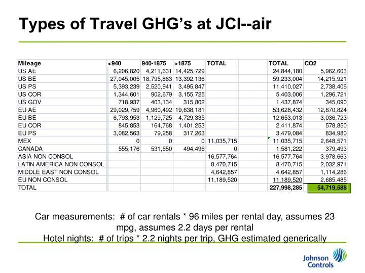 Types of Travel GHG's at JCI--air