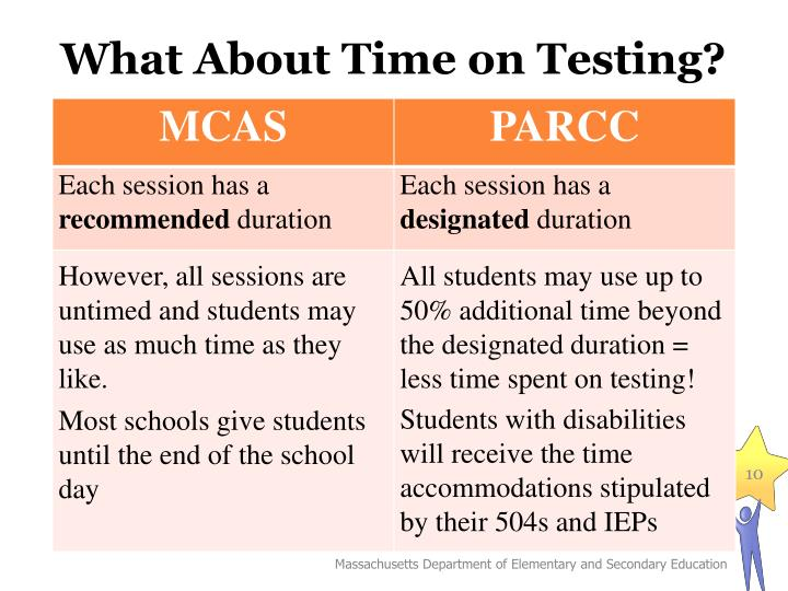 What About Time on Testing?