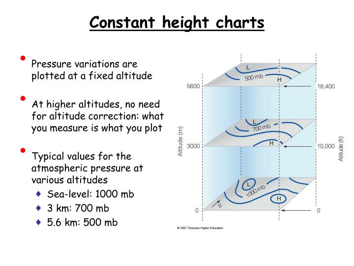 Pressure variations are plotted at a fixed altitude