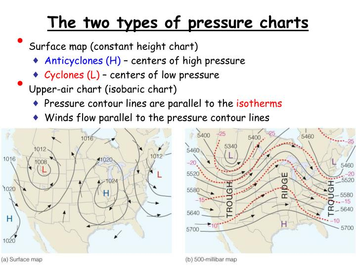 The two types of pressure charts