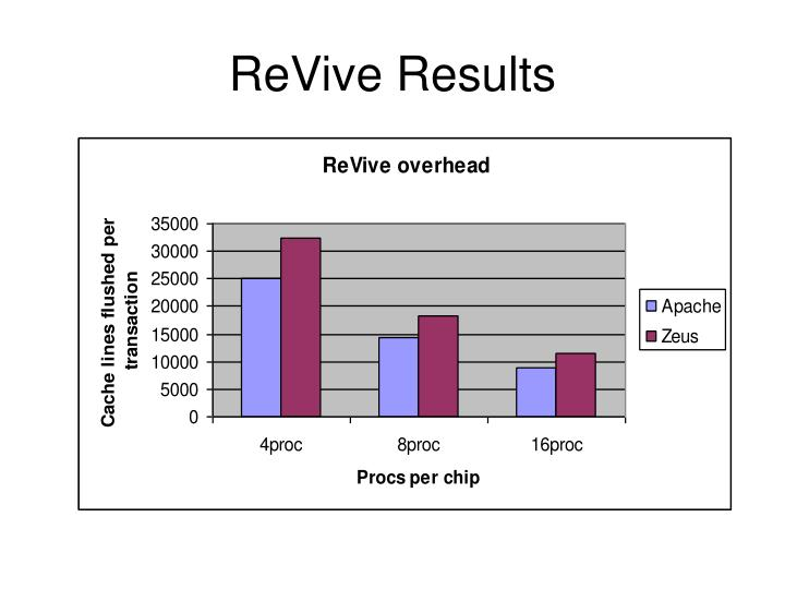 ReVive Results