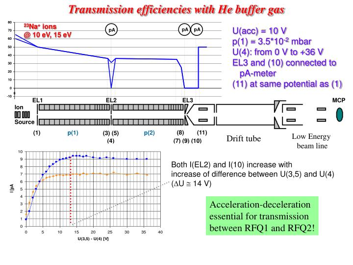 Transmission efficiencies with He buffer gas