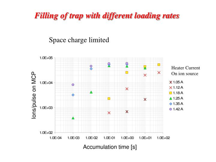Filling of trap with different loading rates