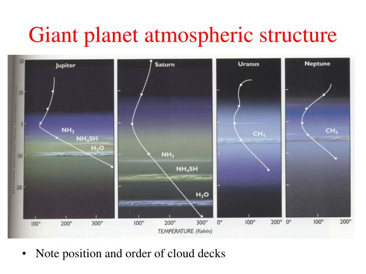 Giant planet atmospheric structure