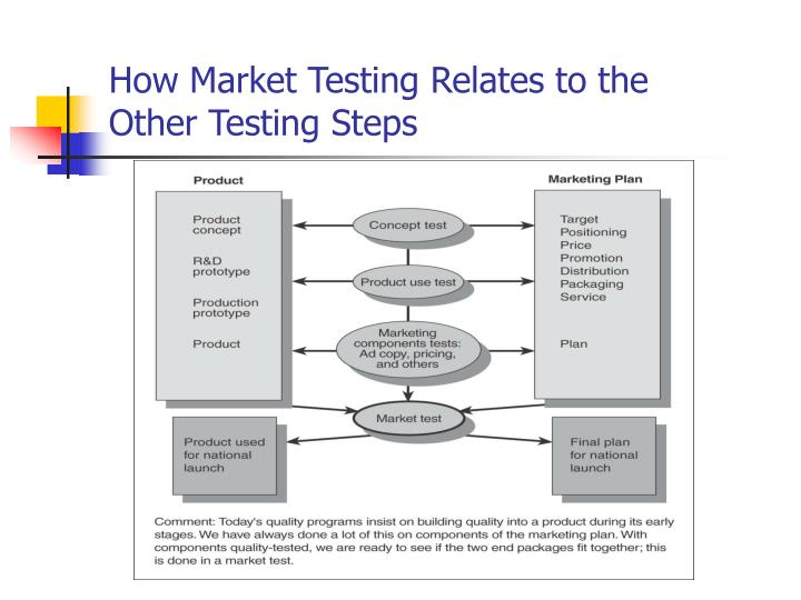 How market testing relates to the other testing steps