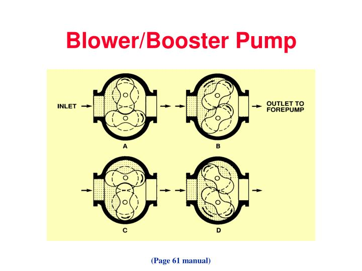 Blower/Booster Pump