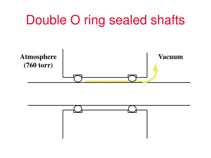 Double O ring sealed shafts