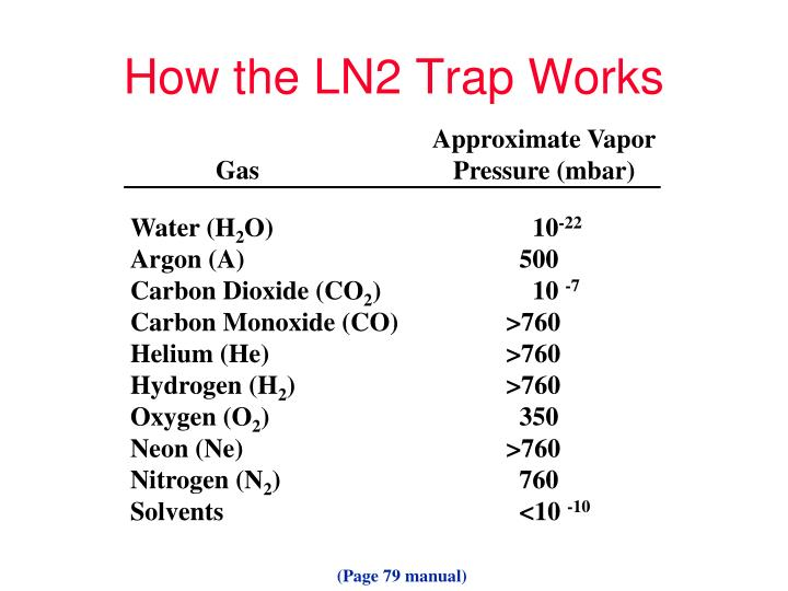 How the LN2 Trap Works