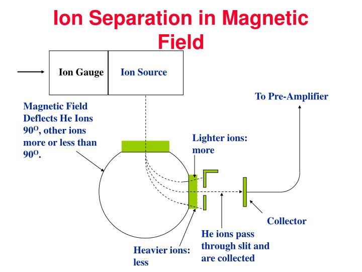 Ion Separation in Magnetic Field