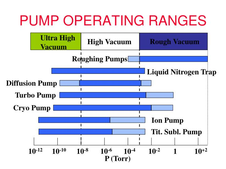 PUMP OPERATING RANGES