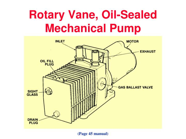 Rotary Vane, Oil-Sealed Mechanical Pump
