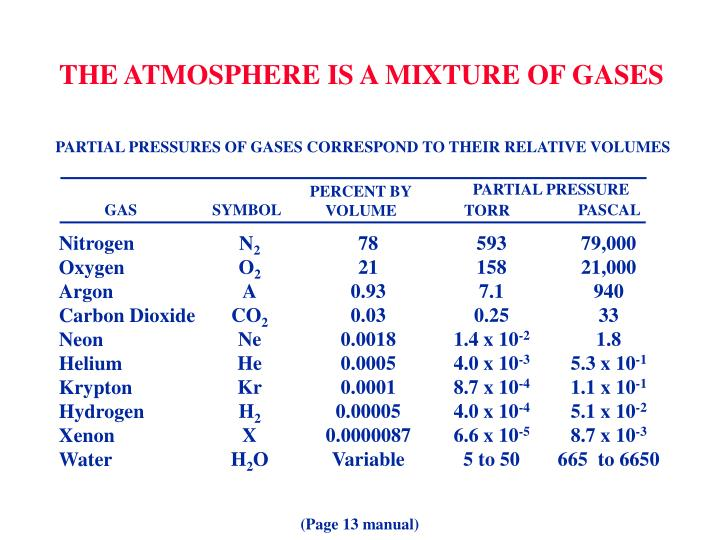 PARTIAL PRESSURES OF GASES CORRESPOND TO THEIR RELATIVE VOLUMES