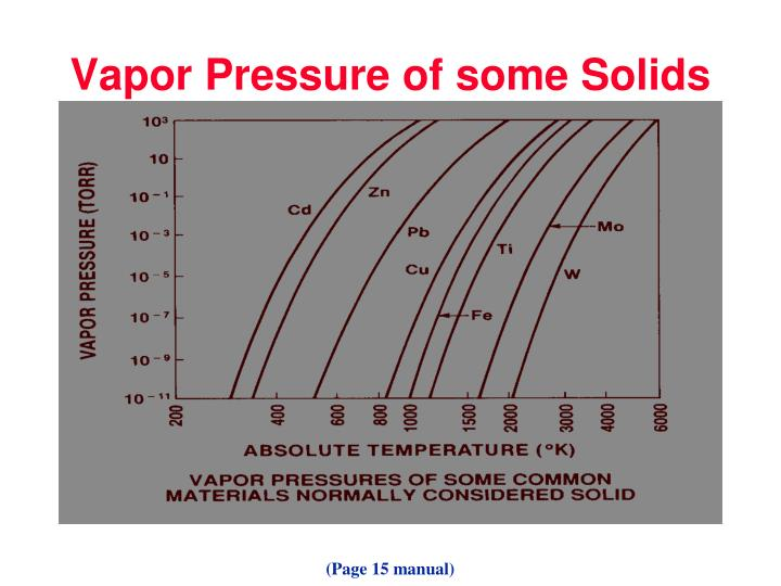 Vapor Pressure of some Solids