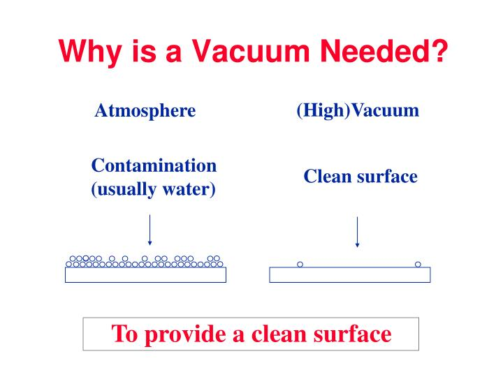 Why is a vacuum needed1