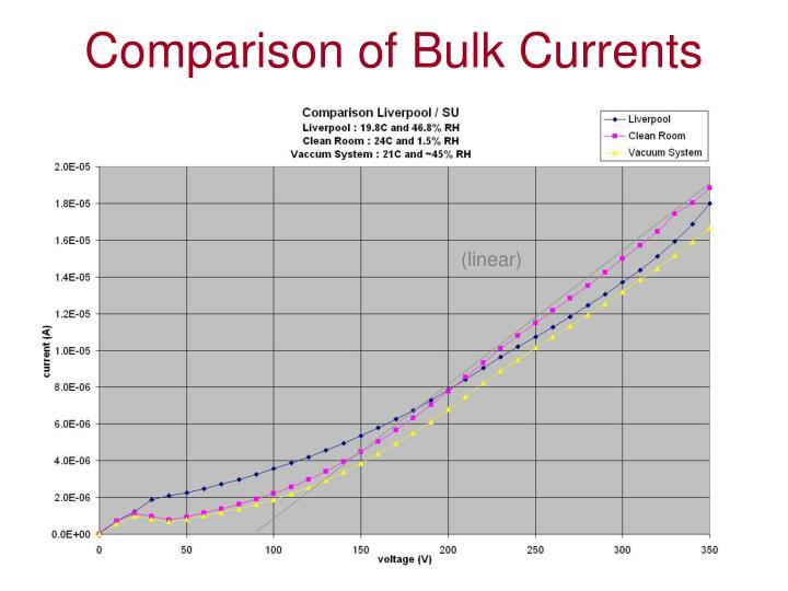 Comparison of Bulk Currents