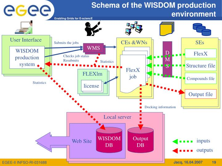 Schema of the WISDOM production environment