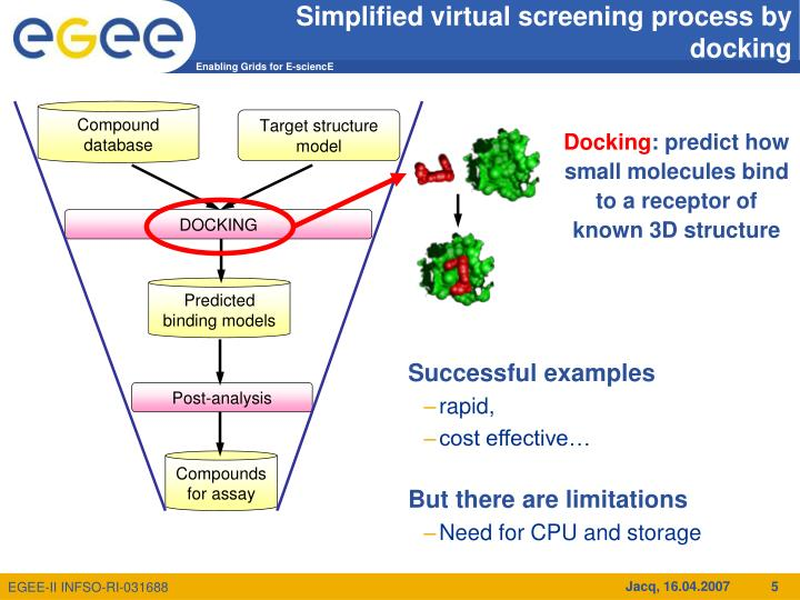 Simplified virtual screening process by docking