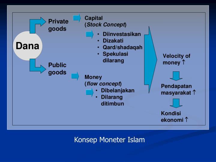Konsep Moneter Islam