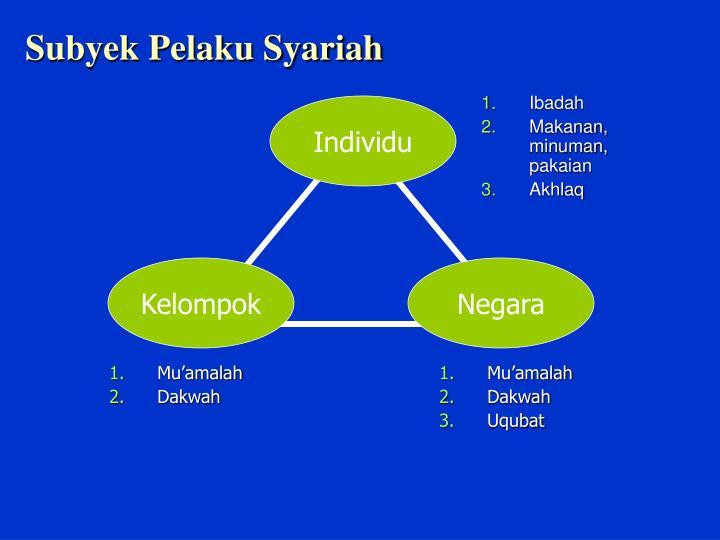 Subyek Pelaku Syariah