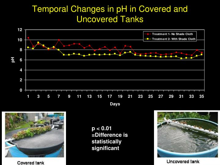 Temporal Changes in pH in Covered and Uncovered Tanks