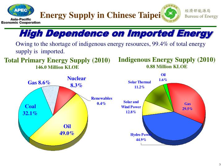 Energy Supply in Chinese Taipei