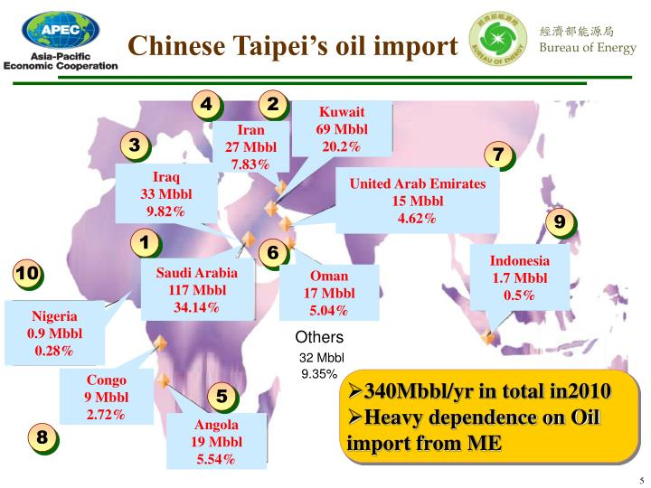 Chinese Taipei's oil import