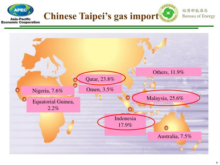 Chinese Taipei's gas import