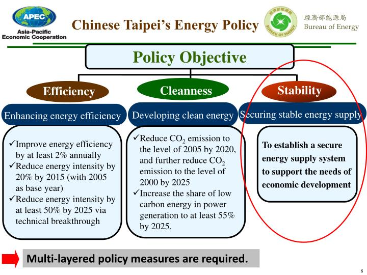 Chinese Taipei's Energy Policy