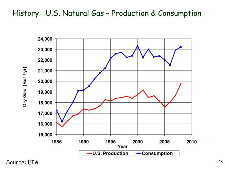 History:  U.S. Natural Gas – Production & Consumption