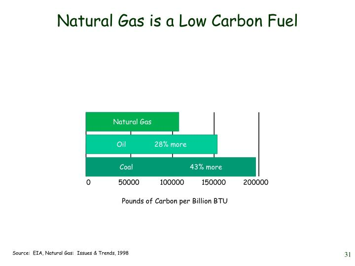 Natural Gas is a Low Carbon Fuel