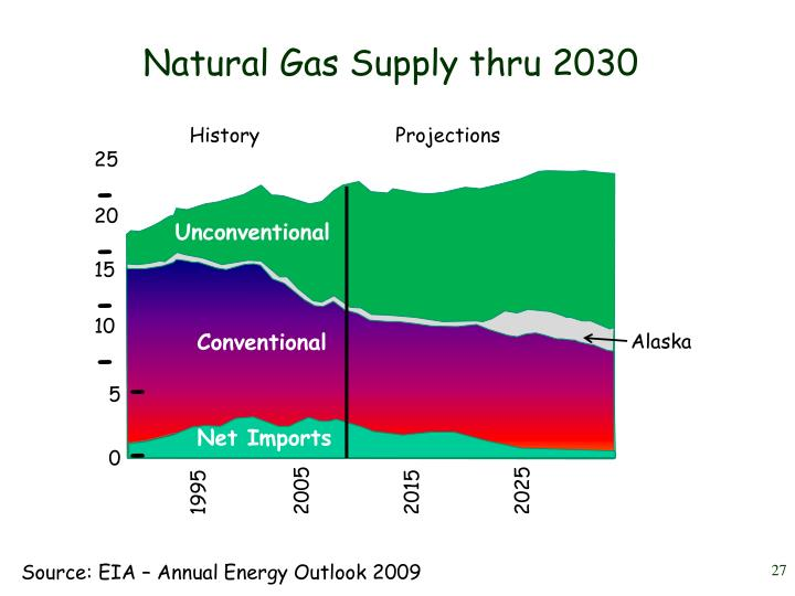 Natural Gas Supply thru 2030