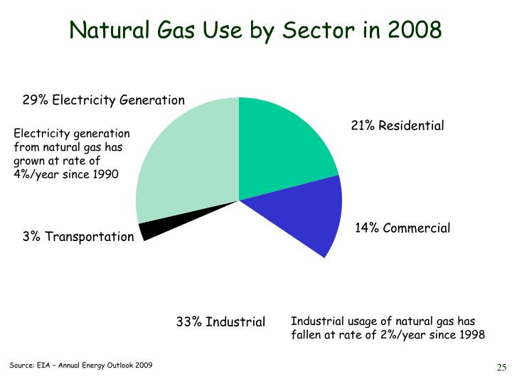 Natural Gas Use by Sector in 2008