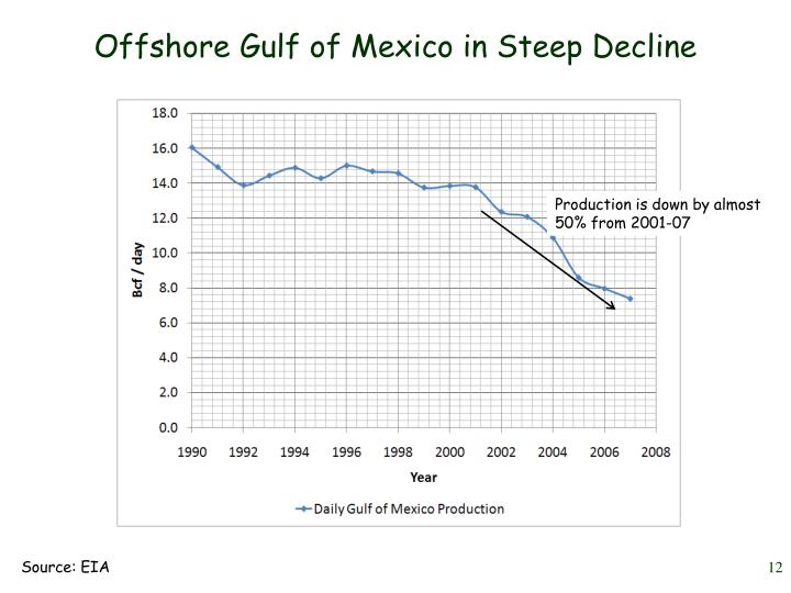 Offshore Gulf of Mexico in Steep Decline
