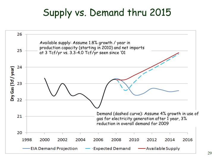 Supply vs. Demand thru 2015