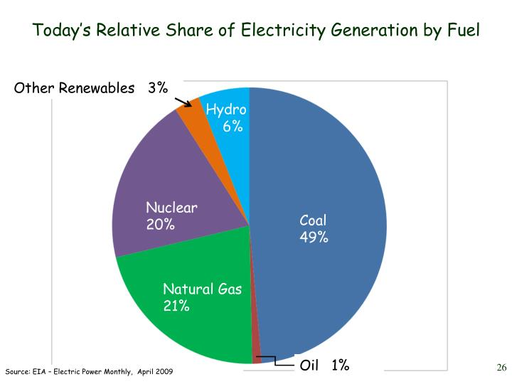 Today's Relative Share of Electricity Generation by Fuel