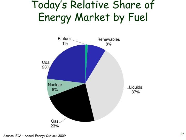 Today's Relative Share of Energy Market by Fuel