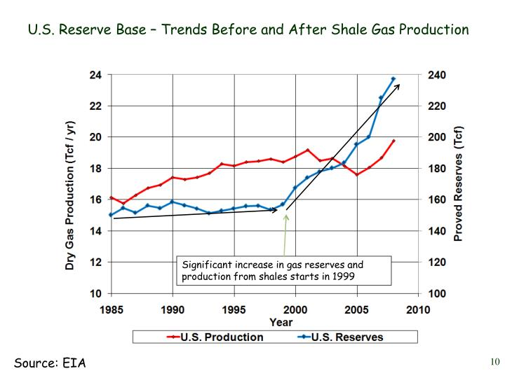 U.S. Reserve Base – Trends Before and After Shale Gas Production