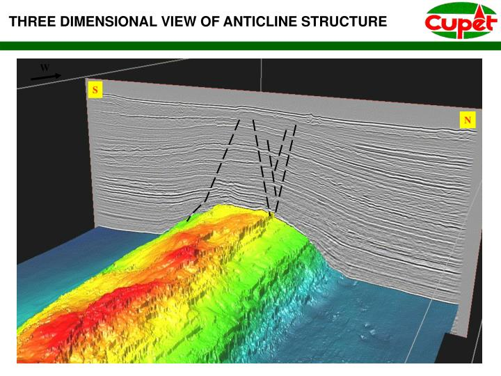 THREE DIMENSIONAL VIEW OF ANTICLINE STRUCTURE
