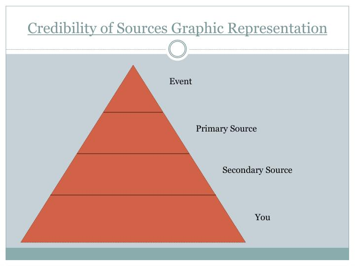 Credibility of Sources Graphic Representation