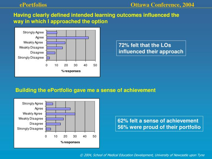 Having clearly defined intended learning outcomes influenced the way in which I approached the option