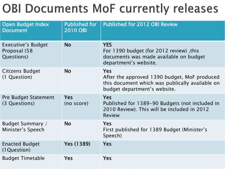 OBI Documents MoF currently releases