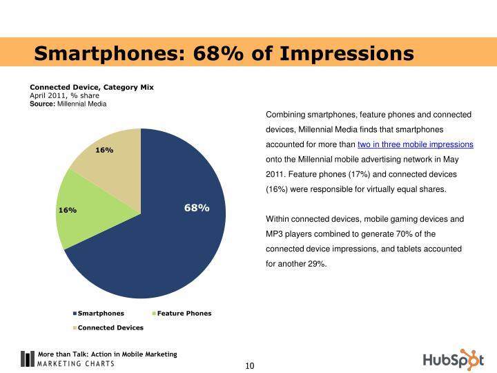 Smartphones: 68% of Impressions