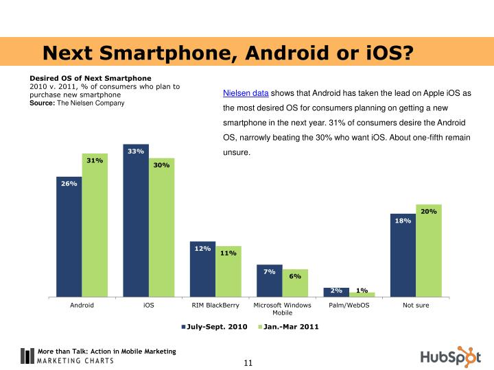 Next Smartphone, Android or iOS?
