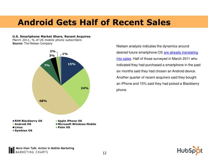 Android Gets Half of Recent Sales